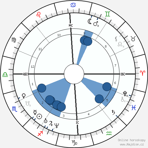 Charles Adolphe Wurtz wikipedie, horoscope, astrology, instagram