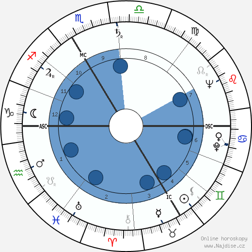 Charles Aznavour wikipedie, horoscope, astrology, instagram