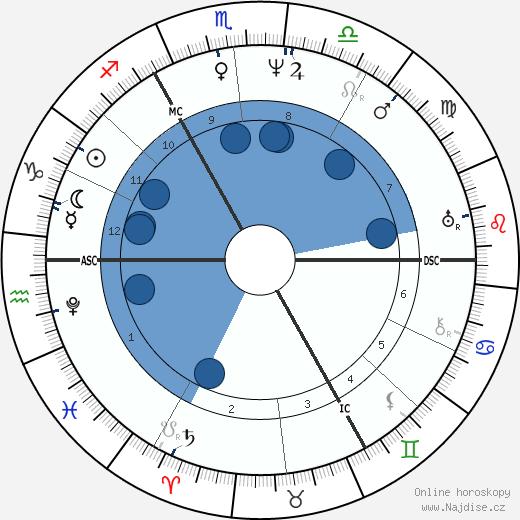 Charles Babbage wikipedie, horoscope, astrology, instagram