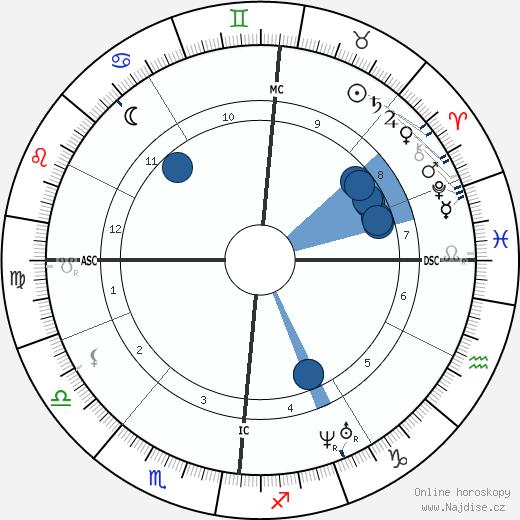 Charles Baudelaire wikipedie, horoscope, astrology, instagram