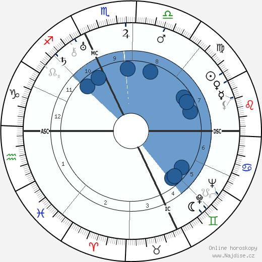 Charles Boyer wikipedie, horoscope, astrology, instagram