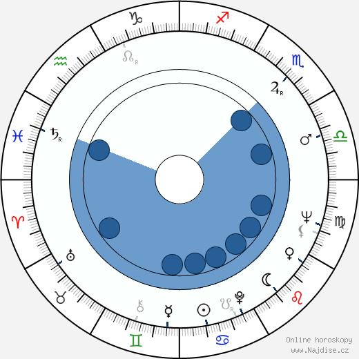 Charles Brauer wikipedie, horoscope, astrology, instagram