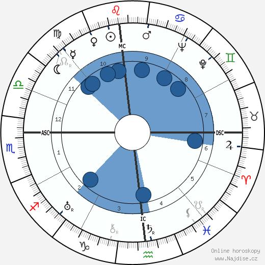 Charles 'Buddy' Rogers wikipedie, horoscope, astrology, instagram