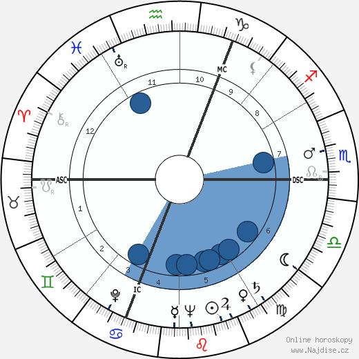 Charles Bukowski wikipedie, horoscope, astrology, instagram