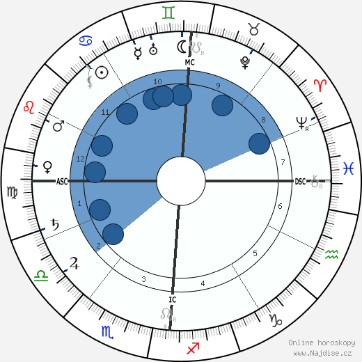 Charles Cottet wikipedie, horoscope, astrology, instagram