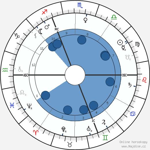 Charles De Foucauld wikipedie, horoscope, astrology, instagram