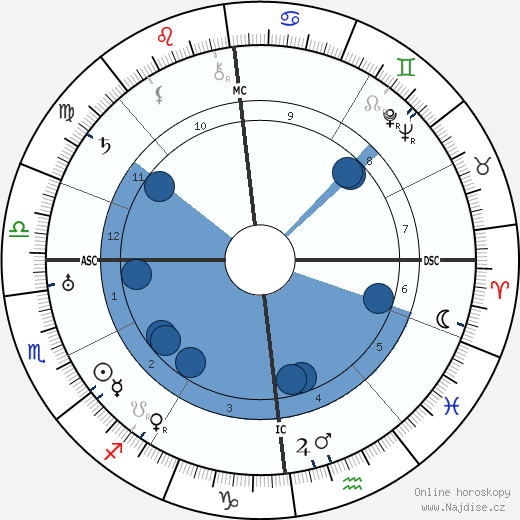 Charles de Gaulle wikipedie, horoscope, astrology, instagram