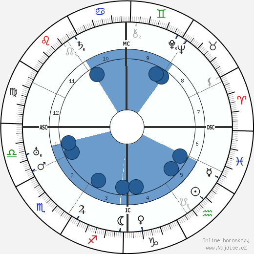Charles De Jean wikipedie, horoscope, astrology, instagram