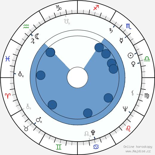 Charles Dolan wikipedie, horoscope, astrology, instagram