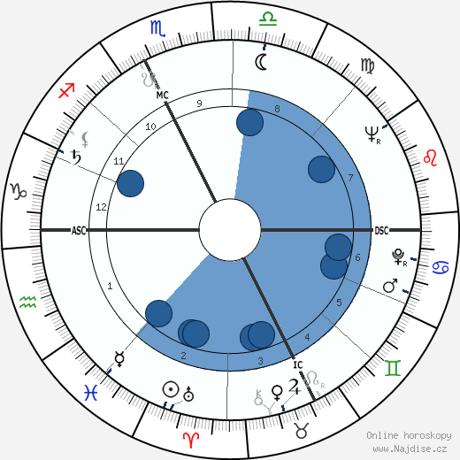 Charles Dumont wikipedie, horoscope, astrology, instagram