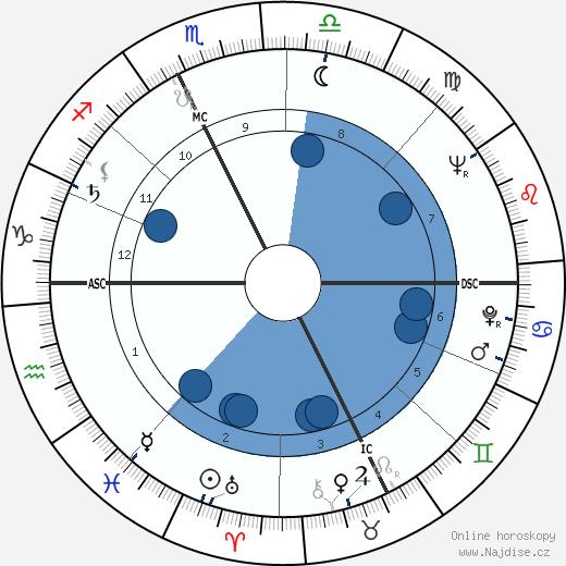 Charles Dumont wikipedie, horoscope, astrology, instagram