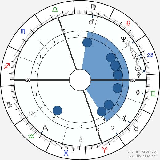 Charles Edward Eaton wikipedie, horoscope, astrology, instagram