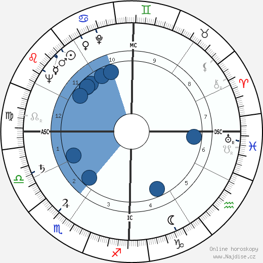 Charles Emerson wikipedie, horoscope, astrology, instagram
