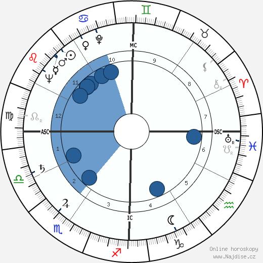 Charles Emerson wikipedie, horoscope, astrology, instagram