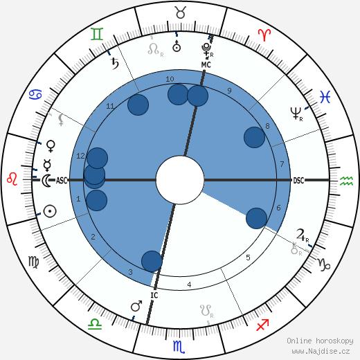 Charles Fillmore wikipedie, horoscope, astrology, instagram