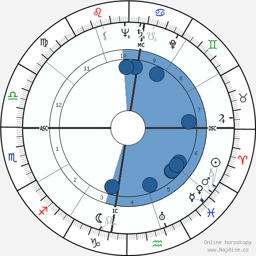 Charles Fontenay wikipedie, horoscope, astrology, instagram