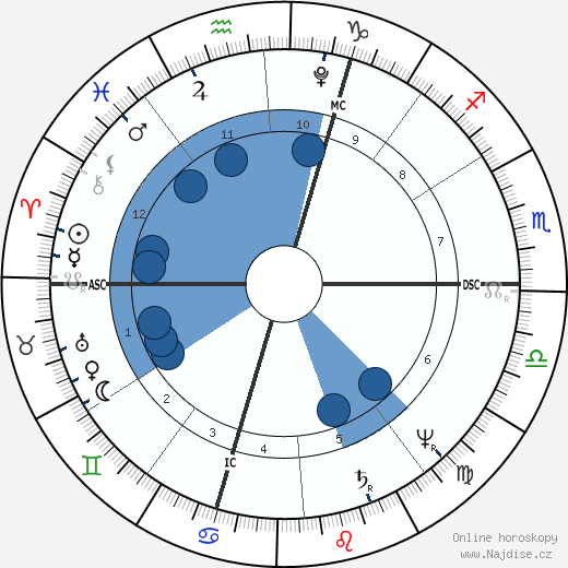 Charles Fourier wikipedie, horoscope, astrology, instagram
