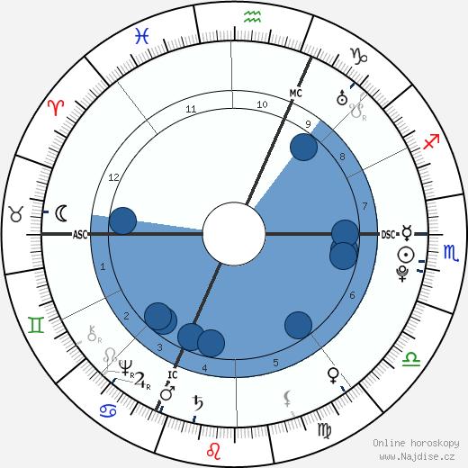 Charles François Bailly de Messein wikipedie, horoscope, astrology, instagram