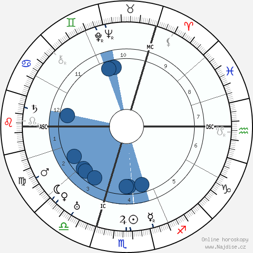 Charles Frederick Leopold Nord wikipedie, horoscope, astrology, instagram