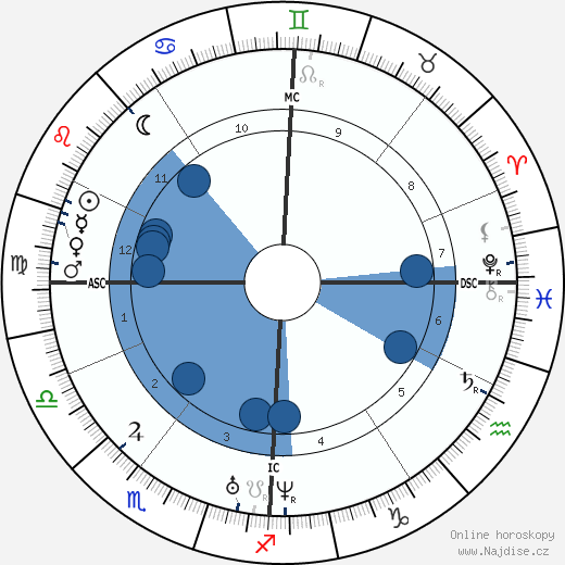 Charles Gerhardt wikipedie, horoscope, astrology, instagram