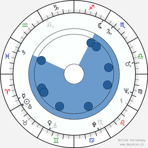Charles Grodin wikipedie, horoscope, astrology, instagram