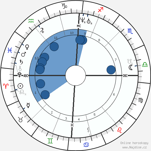 Charles Hallé wikipedie, horoscope, astrology, instagram