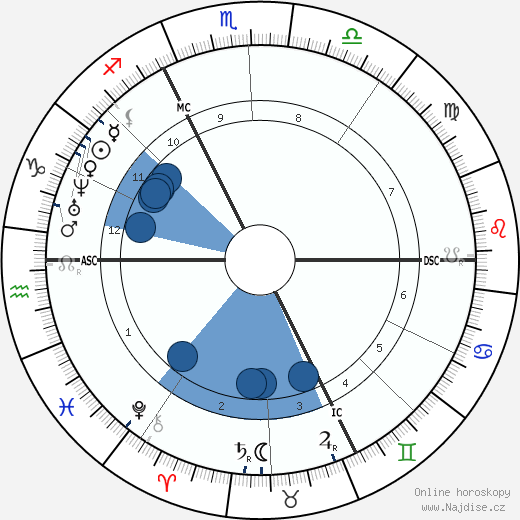 Charles Hermite wikipedie, horoscope, astrology, instagram