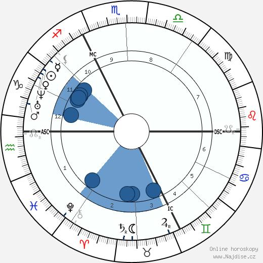 Charles Hermite wikipedie, horoscope, astrology, instagram