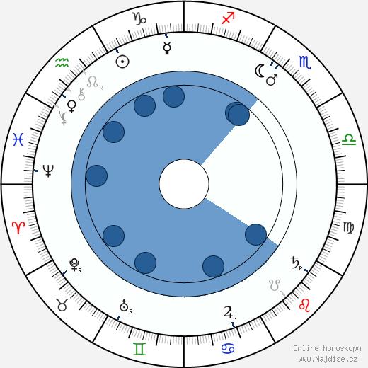 Charles K. French wikipedie, horoscope, astrology, instagram