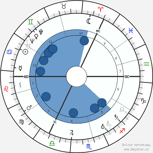 Charles Laughton wikipedie, horoscope, astrology, instagram