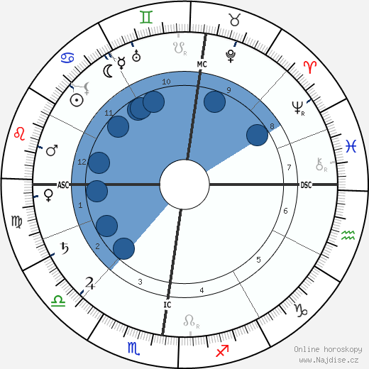 Charles Le Goffic wikipedie, horoscope, astrology, instagram