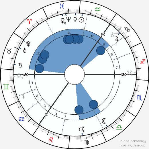 Charles Leadbeater wikipedie, horoscope, astrology, instagram