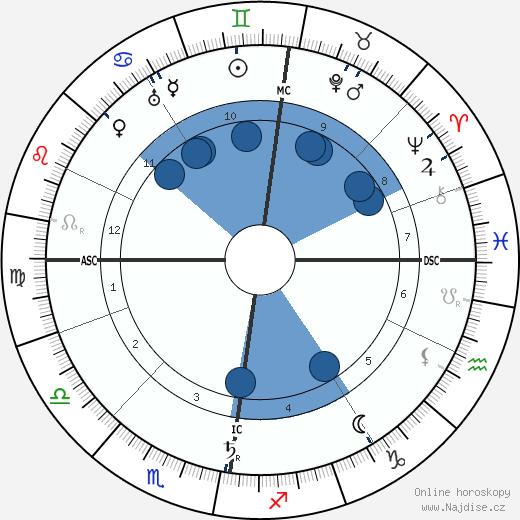 Charles Mackintosh wikipedie, horoscope, astrology, instagram