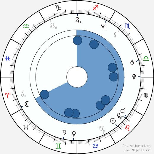 Charles Malik Whitfield wikipedie, horoscope, astrology, instagram