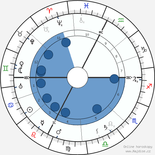 Charles Mayo wikipedie, horoscope, astrology, instagram