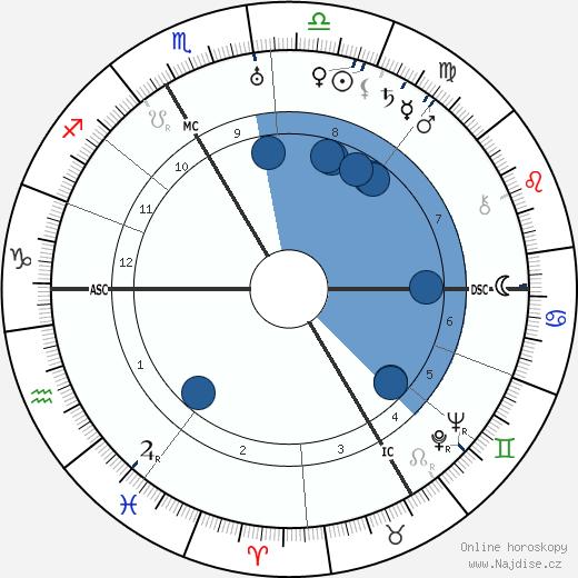 Charles Munch wikipedie, horoscope, astrology, instagram