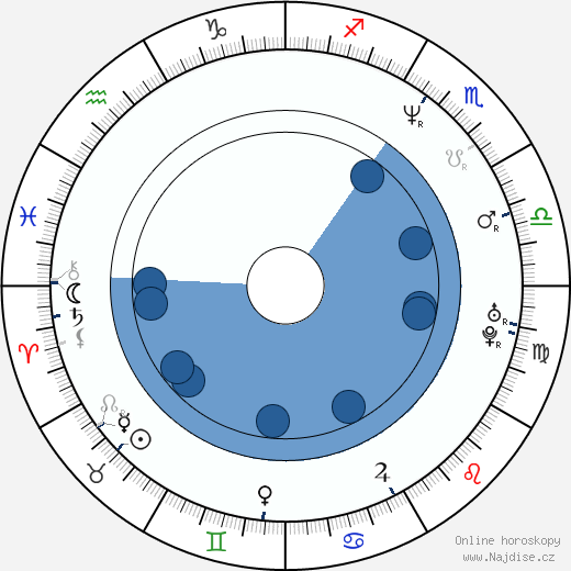 Charles Nagy wikipedie, horoscope, astrology, instagram