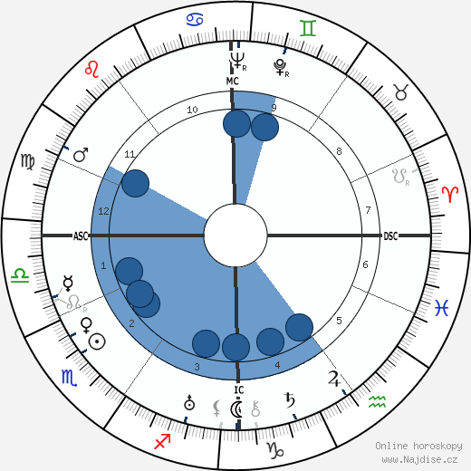 Charles Pacôme wikipedie, horoscope, astrology, instagram