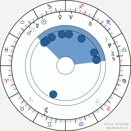 Charles Pagés wikipedie, horoscope, astrology, instagram