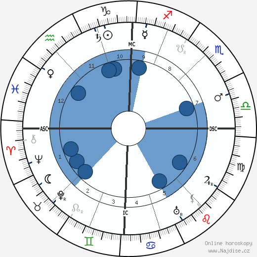 Charles Péguy wikipedie, horoscope, astrology, instagram