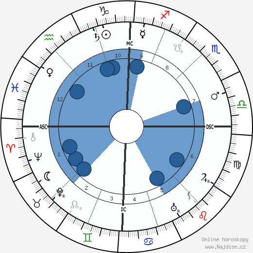 Charles Péguy wikipedie, horoscope, astrology, instagram