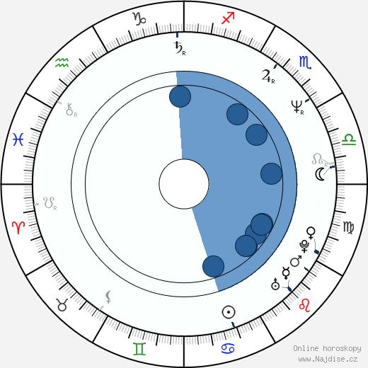 Charles Q. Murphy wikipedie, horoscope, astrology, instagram