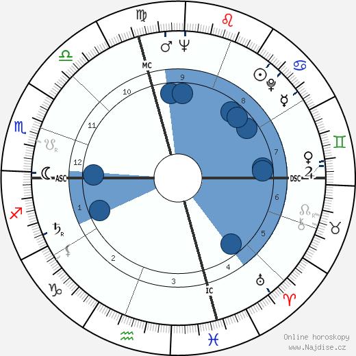 Charles Ray Hatcher wikipedie, horoscope, astrology, instagram
