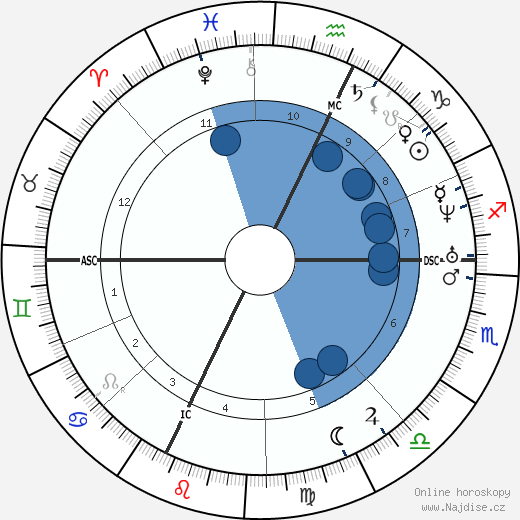 Charles Renouvier wikipedie, horoscope, astrology, instagram
