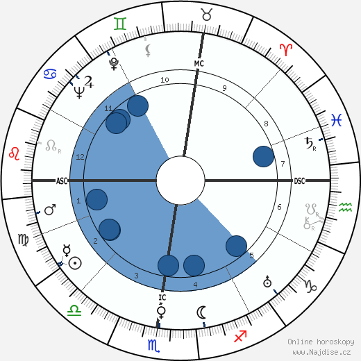 Charles Ritchie wikipedie, horoscope, astrology, instagram