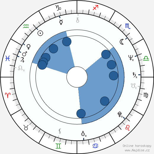 Charles S. Dutton wikipedie, horoscope, astrology, instagram