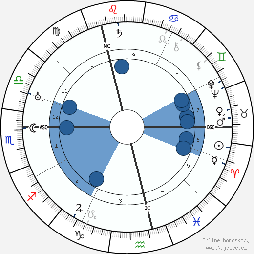 Charlie Chaplin wikipedie, horoscope, astrology, instagram