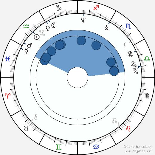 Charlie Mac wikipedie, horoscope, astrology, instagram