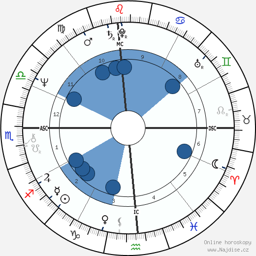 Charlie Marshall wikipedie, horoscope, astrology, instagram
