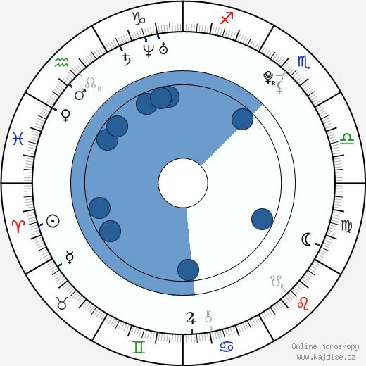 Charlie McDermott wikipedie, horoscope, astrology, instagram